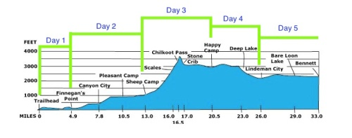 Chilkoot - 5 day plan